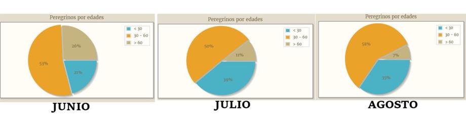 statistics camino summer