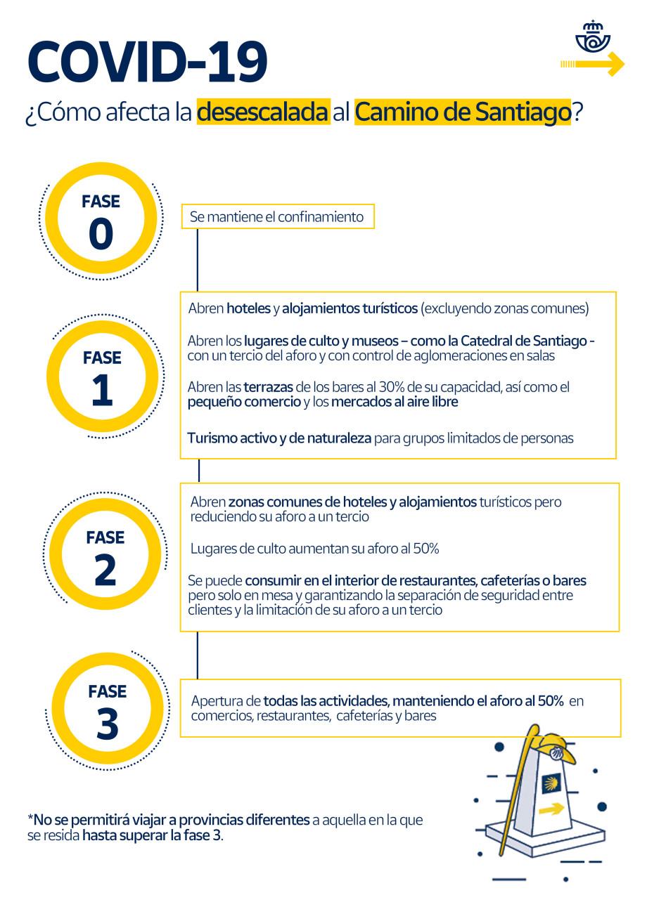 Fases de la desescalada del coronavirus Covid-19 para el Camino de Santiago